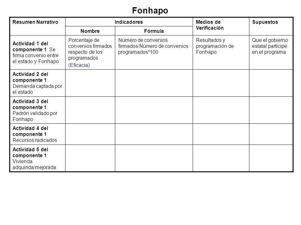 Resumen NarrativoIndicadoresMedios de Verificación Supuestos NombreFórmula Actividad 1 del componente 1: Se firma convenio entre el estado y Fonhapo P