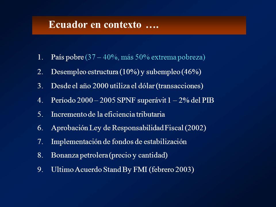 Ecuador en contexto …. 1.País pobre (37 – 40%, más 50% extrema pobreza) 2.Desempleo estructura (10%) y subempleo (46%) 3.Desde el año 2000 utiliza el