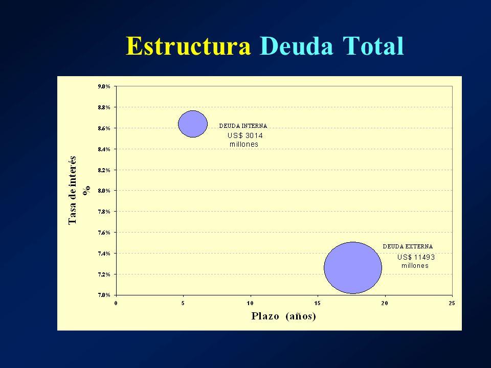 Estructura Deuda Total