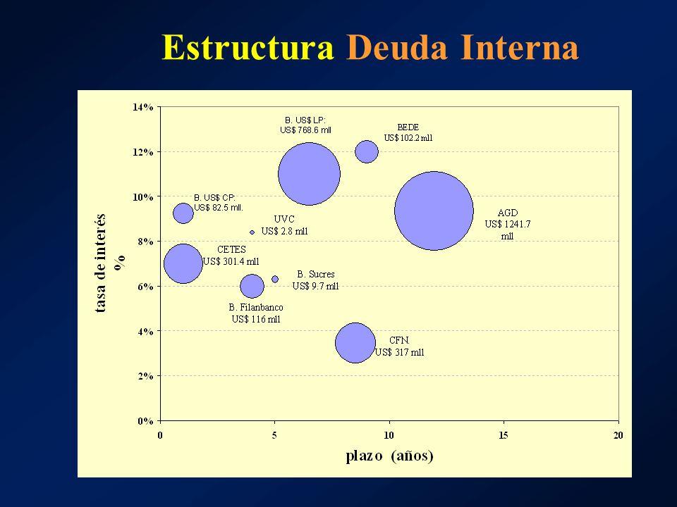 Estructura Deuda Interna