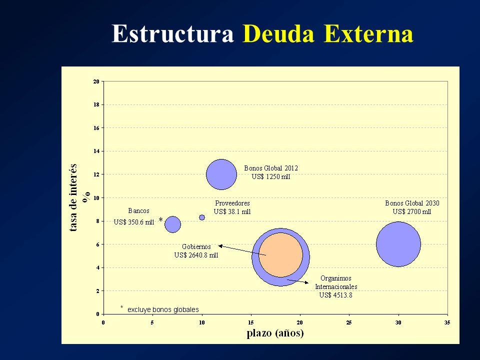 Estructura Deuda Externa