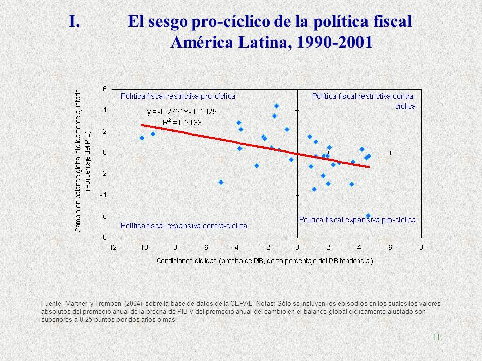 10... Pero algunos problemas adicionales en América Latina (de difícil solución) I.El pecado fiscal (políticas asimétricas) II.El sesgo de optimismo I