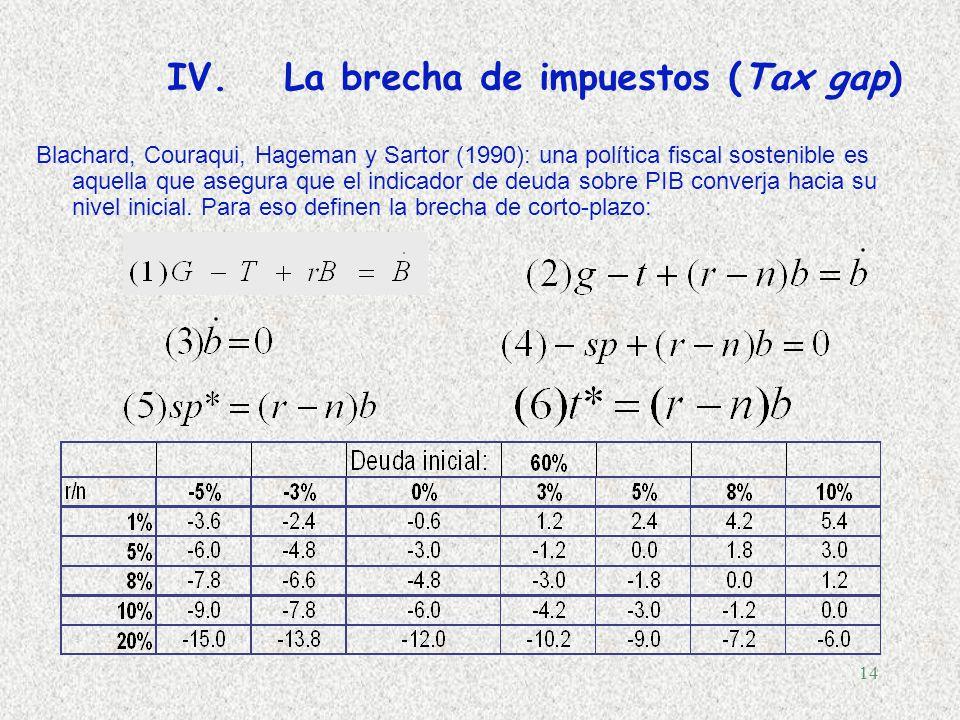 13 I.El dividendo del crecimiento: qué hacer con los ingresos no previstos? Bélgica: todos los ingresos provenientes de un crecimiento superior al de