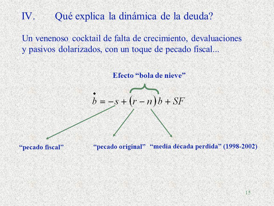14 IV.La brecha de impuestos (Tax gap) Blachard, Couraqui, Hageman y Sartor (1990): una política fiscal sostenible es aquella que asegura que el indicador de deuda sobre PIB converja hacia su nivel inicial.