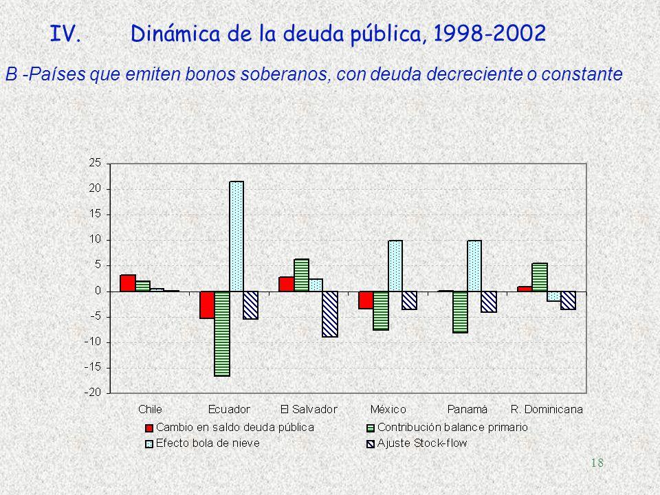 17 IV.Dinámica de la deuda pública, 1998-2002 A- Países que emiten bonos soberanos con deuda creciente