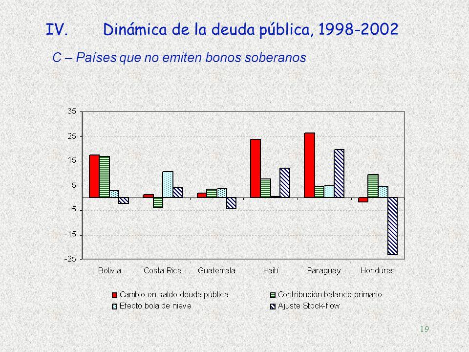 18 IV.Dinámica de la deuda pública, 1998-2002 B -Países que emiten bonos soberanos, con deuda decreciente o constante