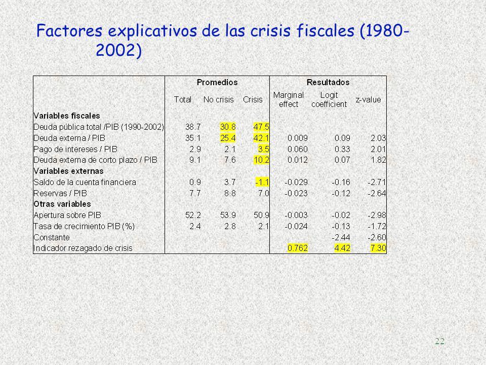 21 Deuda Pública y Saldo Primario 2004 (en % de PIB)