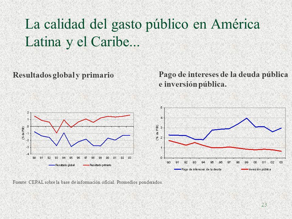 22 Factores explicativos de las crisis fiscales (1980- 2002)
