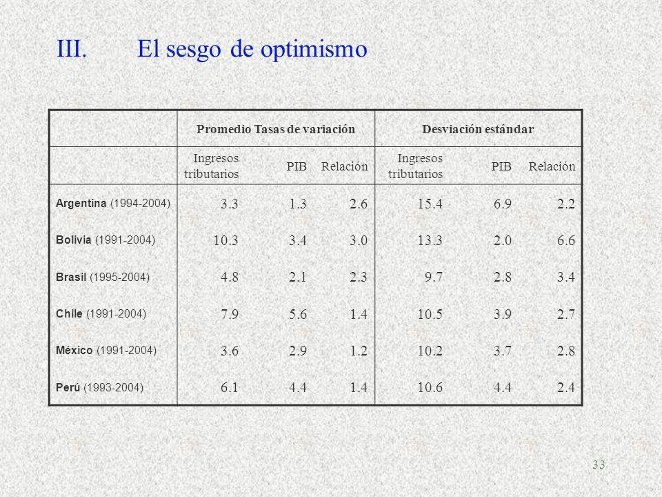 32 Productividad del IVA en América Latina, 2004 Fuente: ILPES, CEPAL, sobre la base de cifras oficiales de cada país.