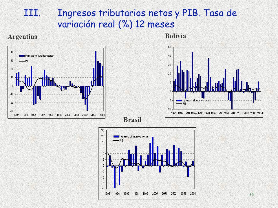 35 §Error fiscal III.El sesgo de optimismo: La magnitud de la incertidumbre de la recaudación tributaria