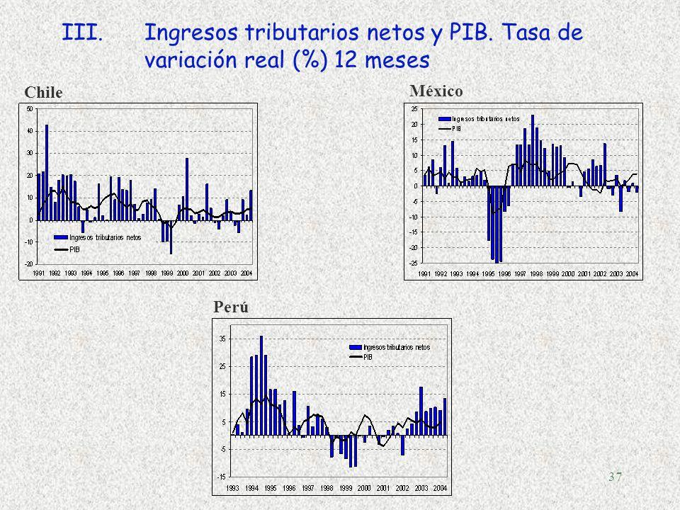 36 III.Ingresos tributarios netos y PIB. Tasa de variación real (%) 12 meses Argentina Bolivia Brasil