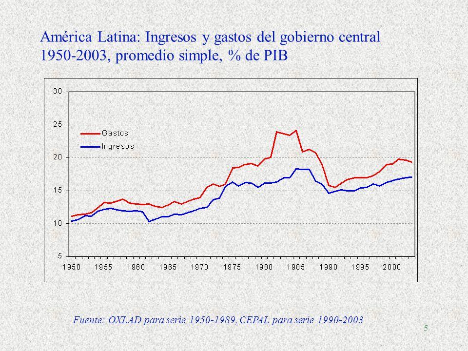 4 Comparaciones internacionales: evolución del gasto público del gobierno general 1, 1970-2005, en % de PIB Fuente: OCDE, Economic Outlook N.