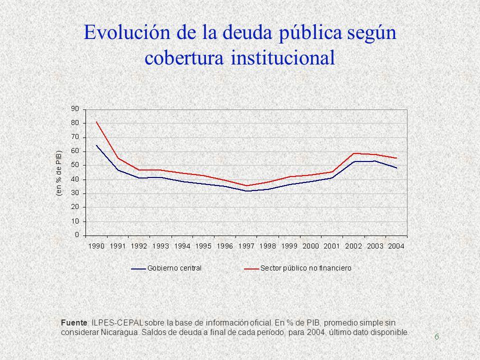 5 América Latina: Ingresos y gastos del gobierno central 1950-2003, promedio simple, % de PIB Fuente: OXLAD para serie 1950-1989, CEPAL para serie 1990-2003