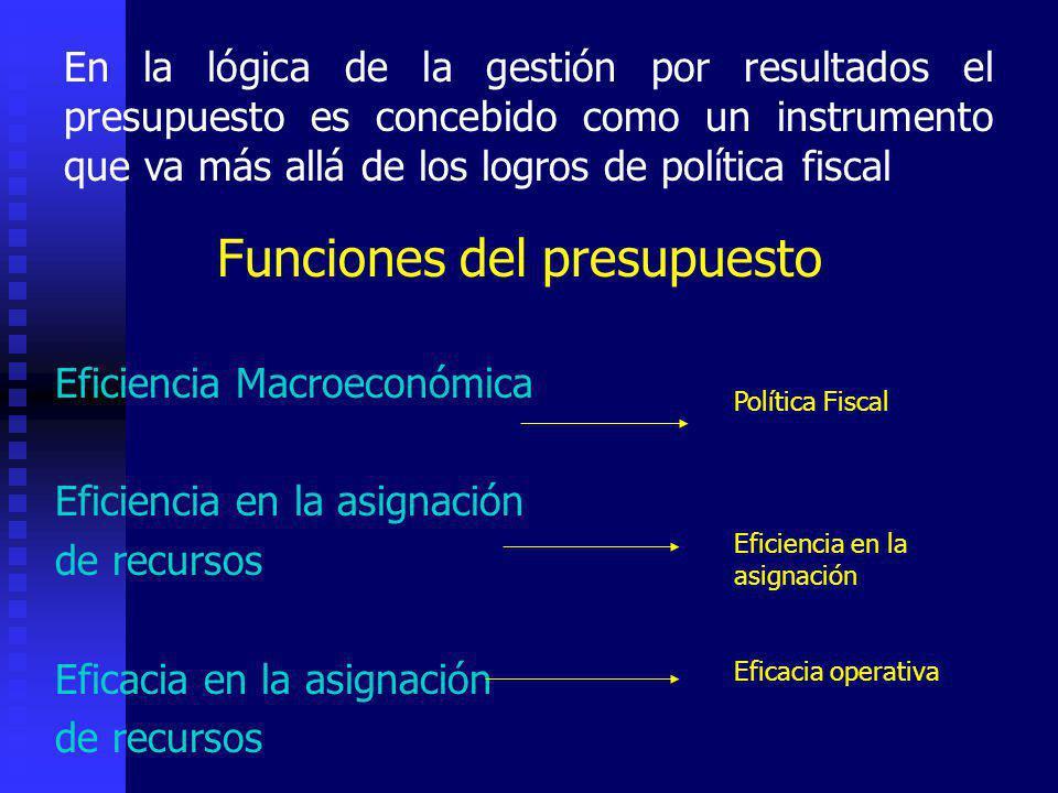 En la lógica de la gestión por resultados el presupuesto es concebido como un instrumento que va más allá de los logros de política fiscal Funciones del presupuesto Eficiencia Macroeconómica Eficiencia en la asignación de recursos Eficacia en la asignación de recursos Política Fiscal Eficiencia en la asignación Eficacia operativa