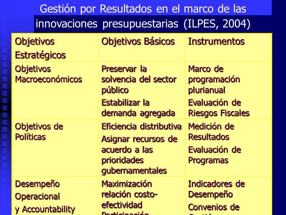 Gestión por Resultados en el marco de las innovaciones presupuestarias (ILPES, 2004)ObjetivosEstratégicos Objetivos Básicos Instrumentos Objetivos Macroeconómicos Preservar la solvencia del sector público Estabilizar la demanda agregada Marco de programación plurianual Evaluación de Riesgos Fiscales Objetivos de Políticas Eficiencia distributiva Asignar recursos de acuerdo a las prioridades gubernamentales Medición de Resultados Evaluación de Programas DesempeñoOperacional y Accountability Maximización relación costo- efectividad Participación ciudadana Indicadores de Desempeño Convenios de Gestión