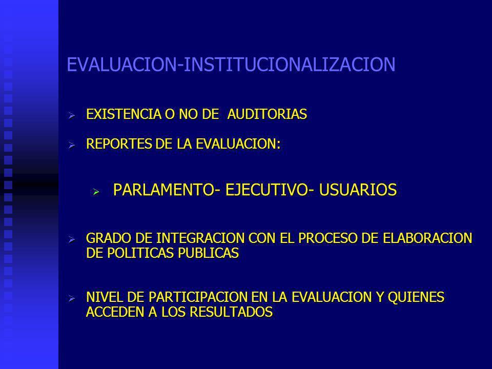 EXISTENCIA O NO DE AUDITORIAS EXISTENCIA O NO DE AUDITORIAS REPORTES DE LA EVALUACION: REPORTES DE LA EVALUACION: PARLAMENTO- EJECUTIVO- USUARIOS PARLAMENTO- EJECUTIVO- USUARIOS GRADO DE INTEGRACION CON EL PROCESO DE ELABORACION DE POLITICAS PUBLICAS GRADO DE INTEGRACION CON EL PROCESO DE ELABORACION DE POLITICAS PUBLICAS NIVEL DE PARTICIPACION EN LA EVALUACION Y QUIENES ACCEDEN A LOS RESULTADOS NIVEL DE PARTICIPACION EN LA EVALUACION Y QUIENES ACCEDEN A LOS RESULTADOS