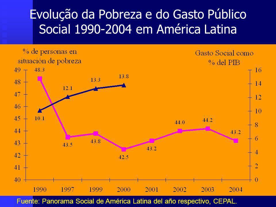 Evolução da Pobreza e do Gasto Público Social 1990-2004 em América Latina Fuente: Panorama Social de América Latina del año respectivo, CEPAL.