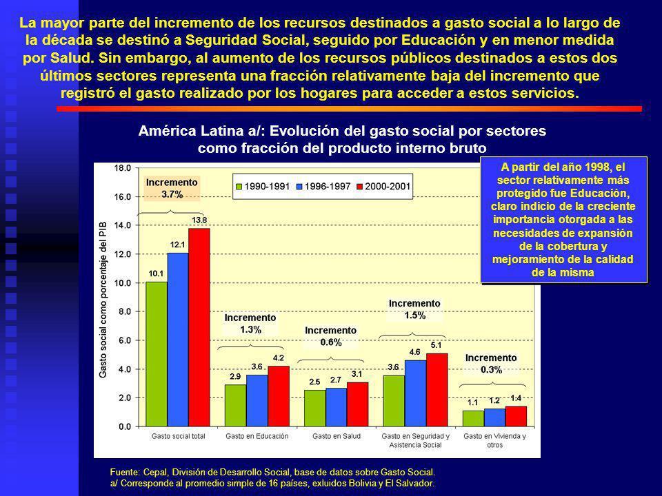 La mayor parte del incremento de los recursos destinados a gasto social a lo largo de la década se destinó a Seguridad Social, seguido por Educación y en menor medida por Salud.