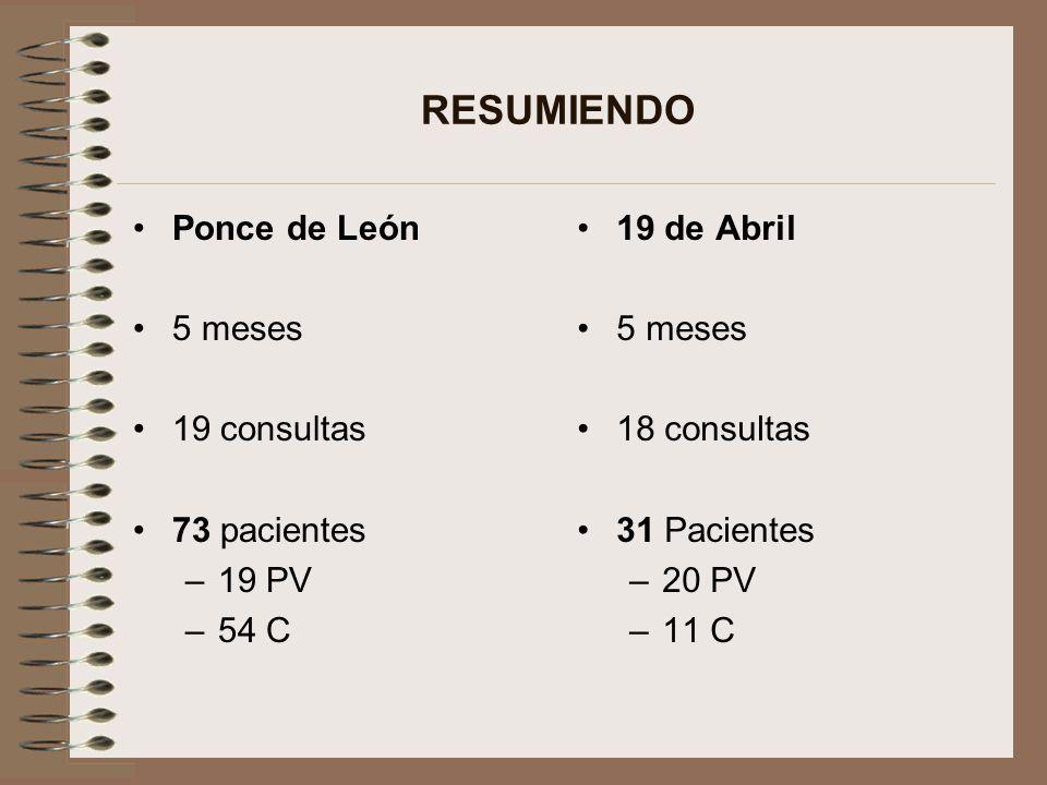 RESUMIENDO Ponce de León 5 meses 19 consultas 73 pacientes –19 PV –54 C 19 de Abril 5 meses 18 consultas 31 Pacientes –20 PV –11 C