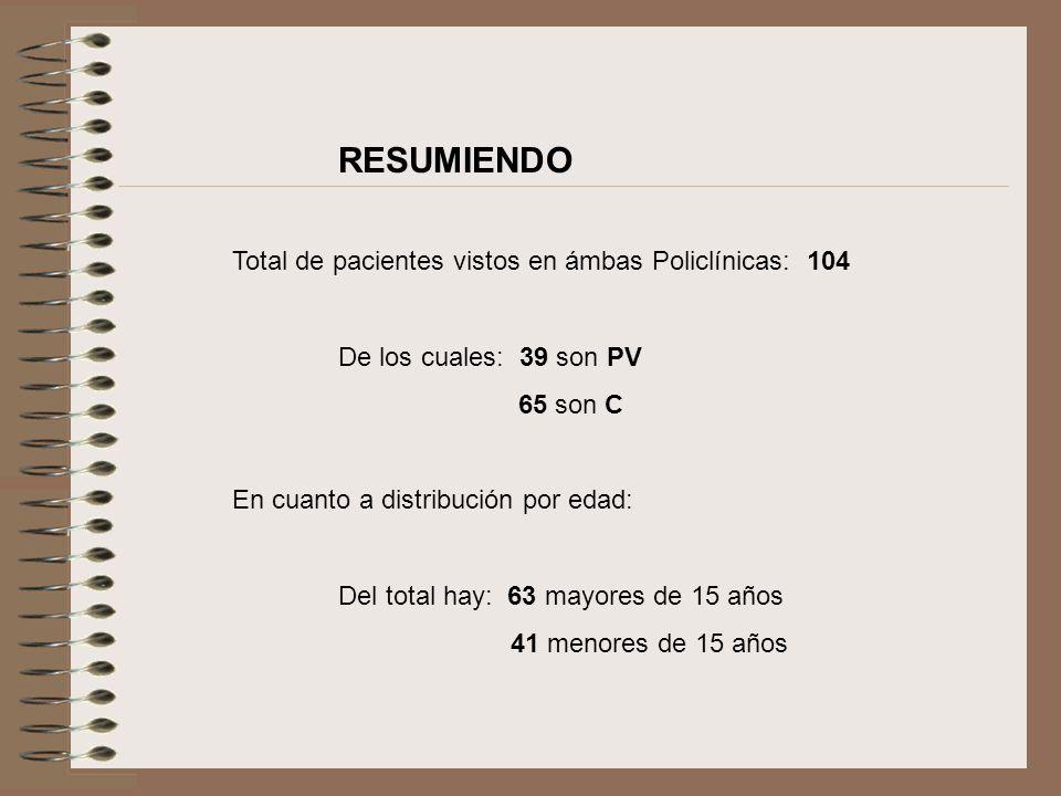 RESUMIENDO Total de pacientes vistos en ámbas Policlínicas: 104 De los cuales: 39 son PV 65 son C En cuanto a distribución por edad: Del total hay: 63