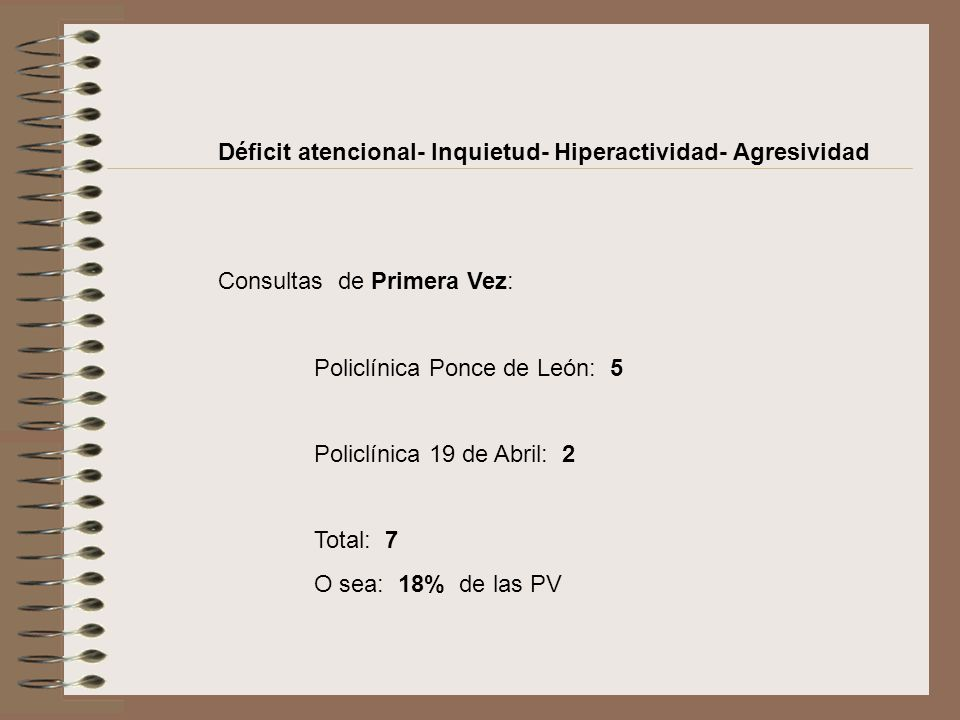 Déficit atencional- Inquietud- Hiperactividad- Agresividad Consultas de Primera Vez: Policlínica Ponce de León: 5 Policlínica 19 de Abril: 2 Total: 7 O sea: 18% de las PV