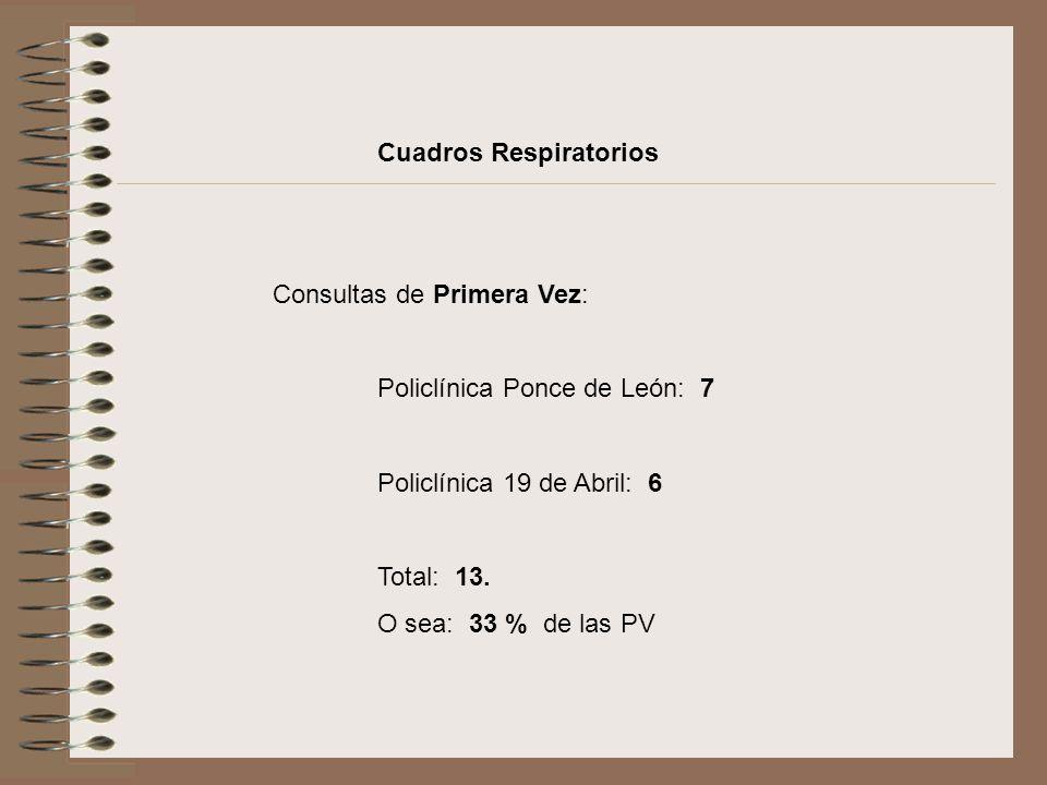Cuadros Respiratorios Consultas de Primera Vez: Policlínica Ponce de León: 7 Policlínica 19 de Abril: 6 Total: 13. O sea: 33 % de las PV