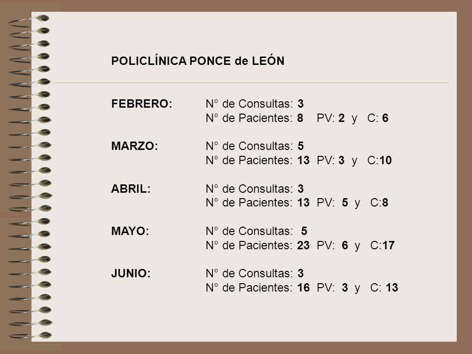 POLICLÍNICA PONCE de LEÓN FEBRERO: N° de Consultas: 3 N° de Pacientes: 8 PV: 2 y C: 6 MARZO:N° de Consultas: 5 N° de Pacientes: 13 PV: 3 y C:10 ABRIL:N° de Consultas: 3 N° de Pacientes: 13 PV: 5 y C:8 MAYO:N° de Consultas: 5 N° de Pacientes: 23 PV: 6 y C:17 JUNIO:N° de Consultas: 3 N° de Pacientes: 16 PV: 3 y C: 13