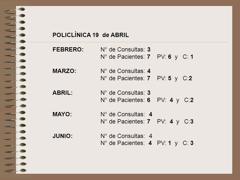 POLICLÍNICA 19 de ABRIL FEBRERO: N° de Consultas: 3 N° de Pacientes: 7 PV: 6 y C: 1 MARZO:N° de Consultas: 4 N° de Pacientes: 7 PV: 5 y C:2 ABRIL:N° de Consultas: 3 N° de Pacientes: 6 PV: 4 y C:2 MAYO:N° de Consultas: 4 N° de Pacientes: 7 PV: 4 y C:3 JUNIO:N° de Consultas: 4 N° de Pacientes: 4 PV: 1 y C: 3