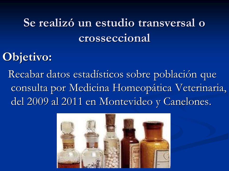 Actividades I-Se tomaron datos de 3 consultorios particulares y Policlínica de AMHU de los años 2009, 2010, 2011.
