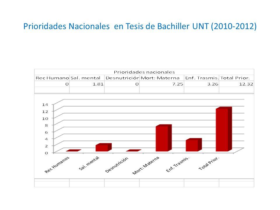 Prioridades Nacionales en Tesis de Bachiller UNT (2010-2012)