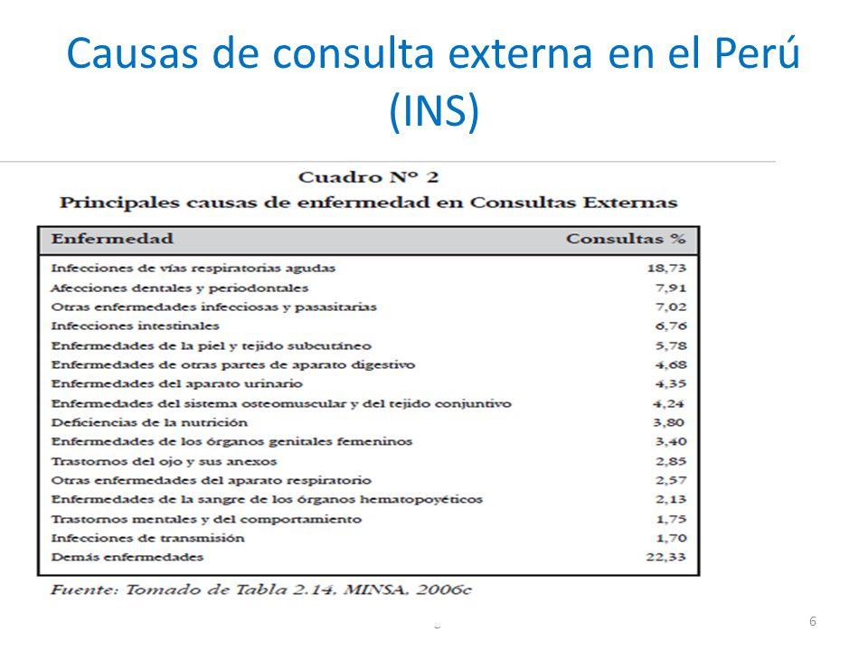 Causas de consulta externa en el Perú (INS) Investigación6