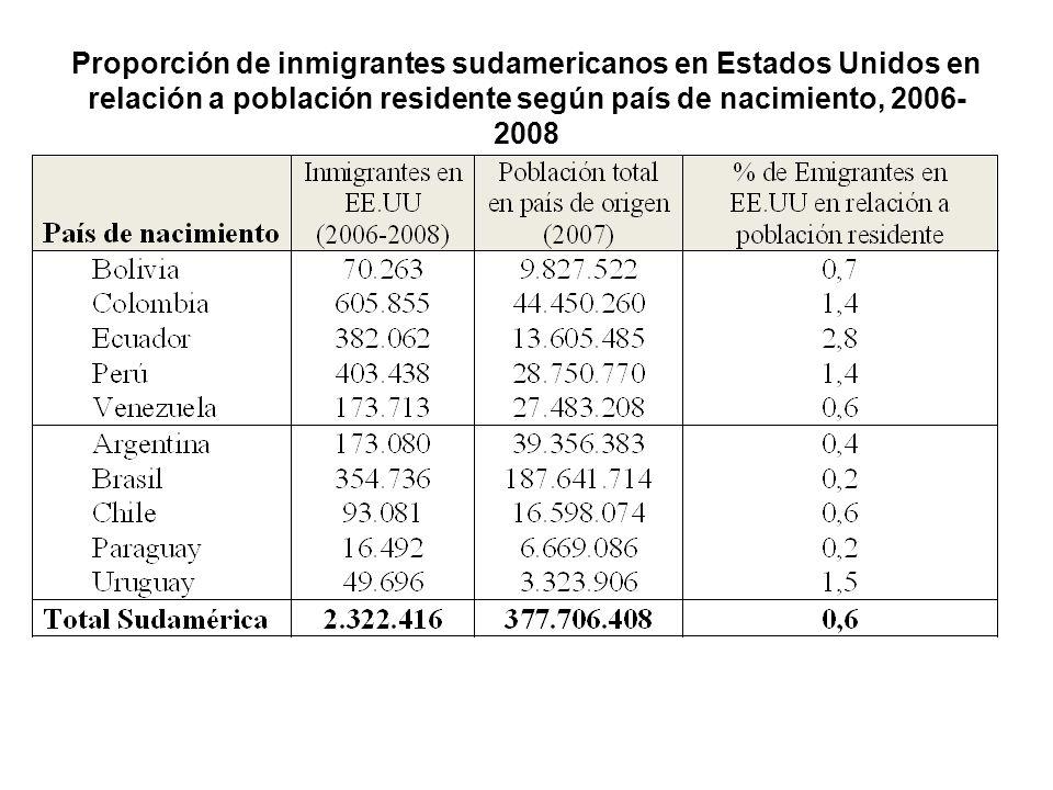 Proporción de inmigrantes sudamericanos en Estados Unidos en relación a población residente según país de nacimiento, 2006- 2008