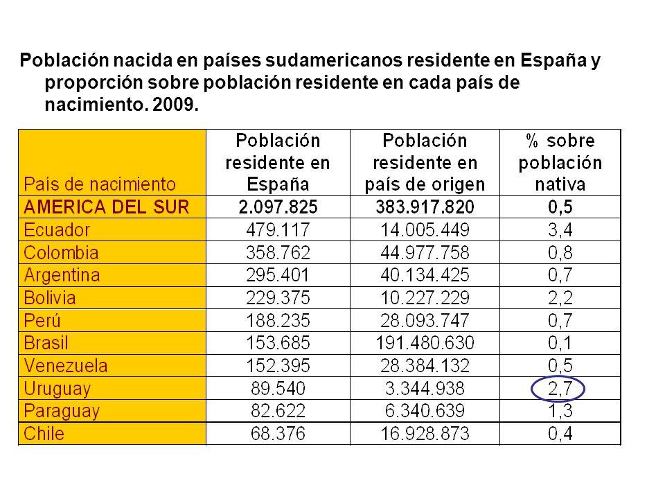 Población nacida en países sudamericanos residente en España y proporción sobre población residente en cada país de nacimiento. 2009.