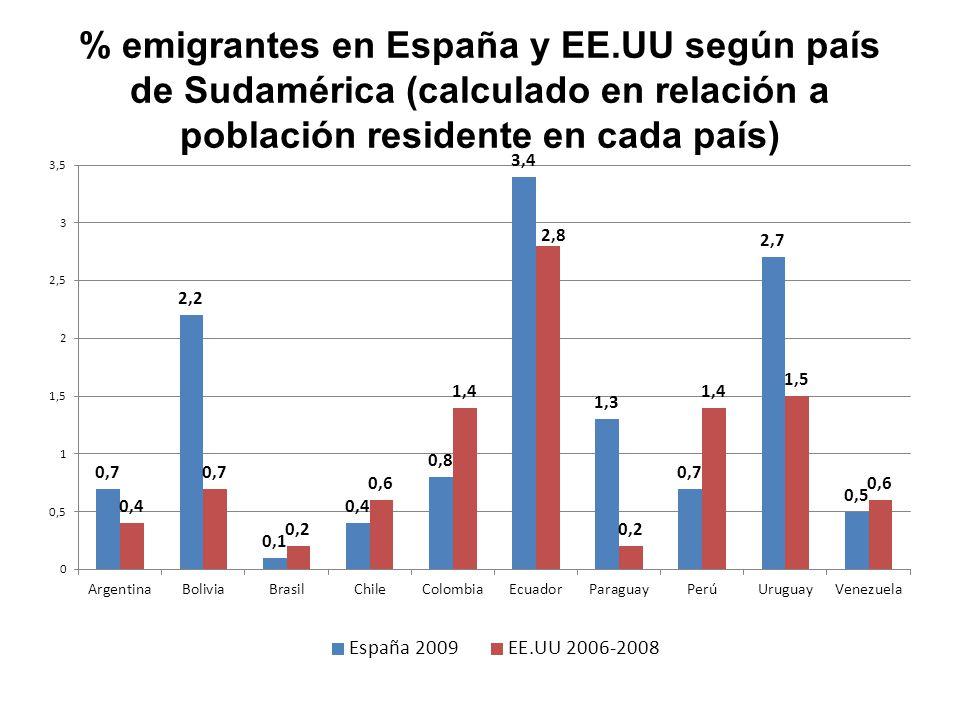 % emigrantes en España y EE.UU según país de Sudamérica (calculado en relación a población residente en cada país)