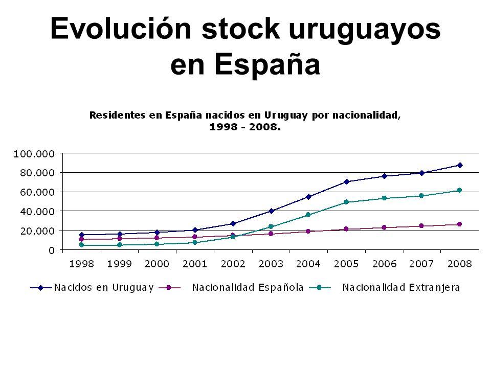 Evolución stock uruguayos en España