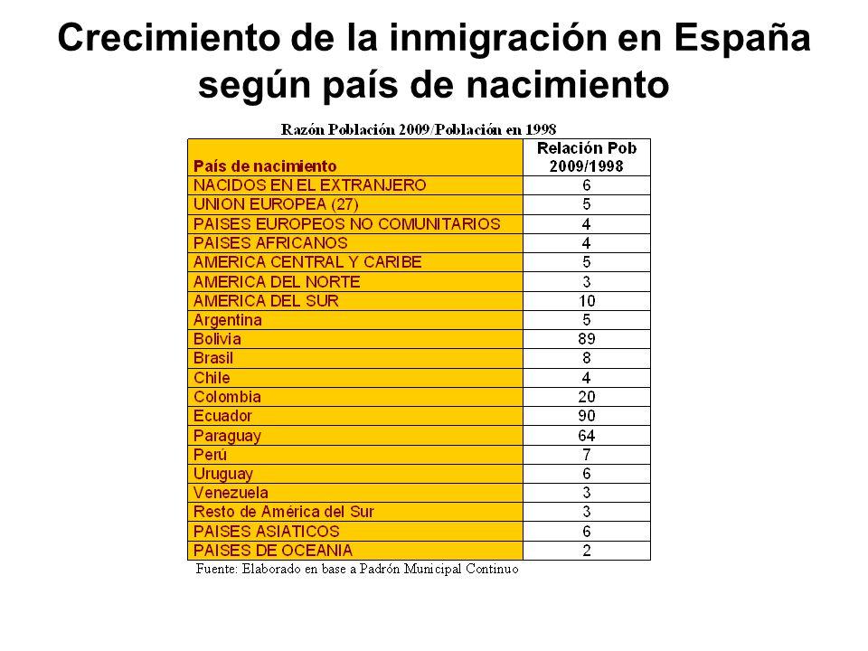 Crecimiento de la inmigración en España según país de nacimiento