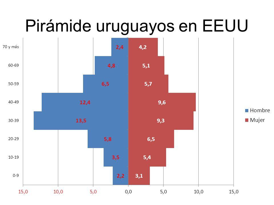 Pirámide uruguayos en EEUU