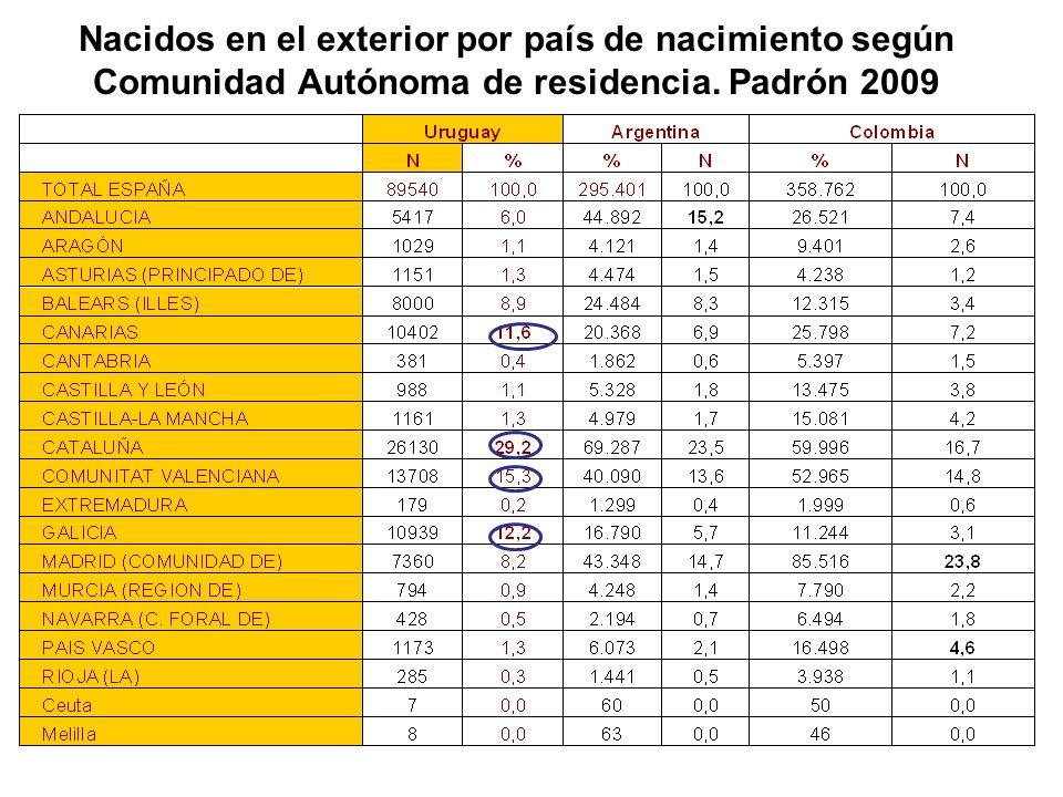Nacidos en el exterior por país de nacimiento según Comunidad Autónoma de residencia. Padrón 2009