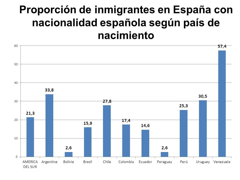 Proporción de inmigrantes en España con nacionalidad española según país de nacimiento