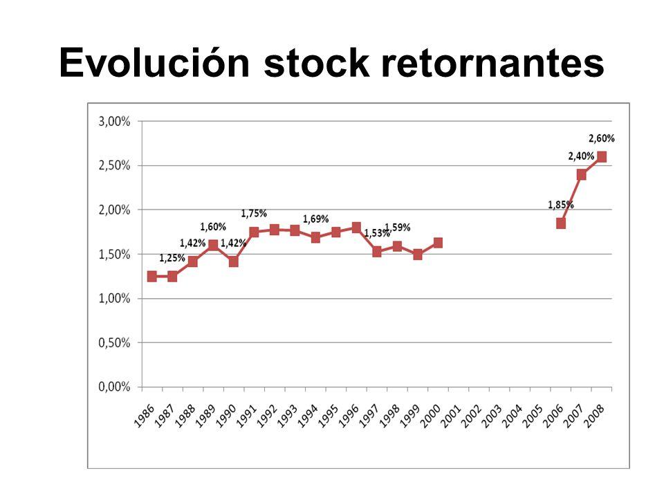 Evolución stock retornantes
