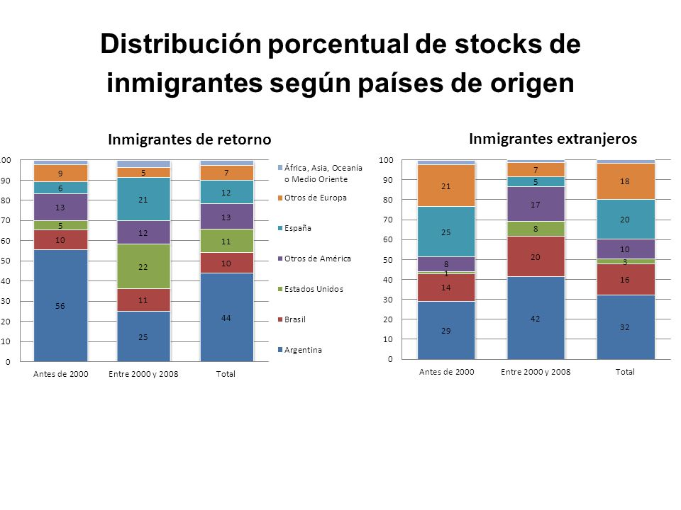 Distribución porcentual de stocks de inmigrantes según países de origen