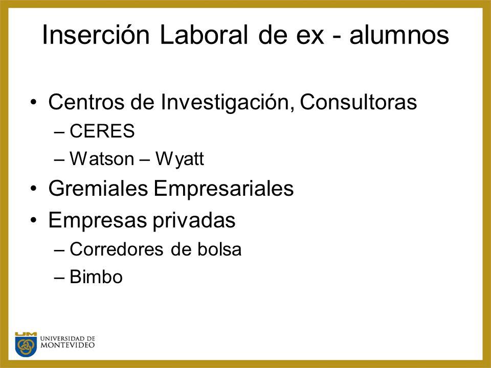Inserción Laboral de ex - alumnos Centros de Investigación, Consultoras –CERES –Watson – Wyatt Gremiales Empresariales Empresas privadas –Corredores de bolsa –Bimbo