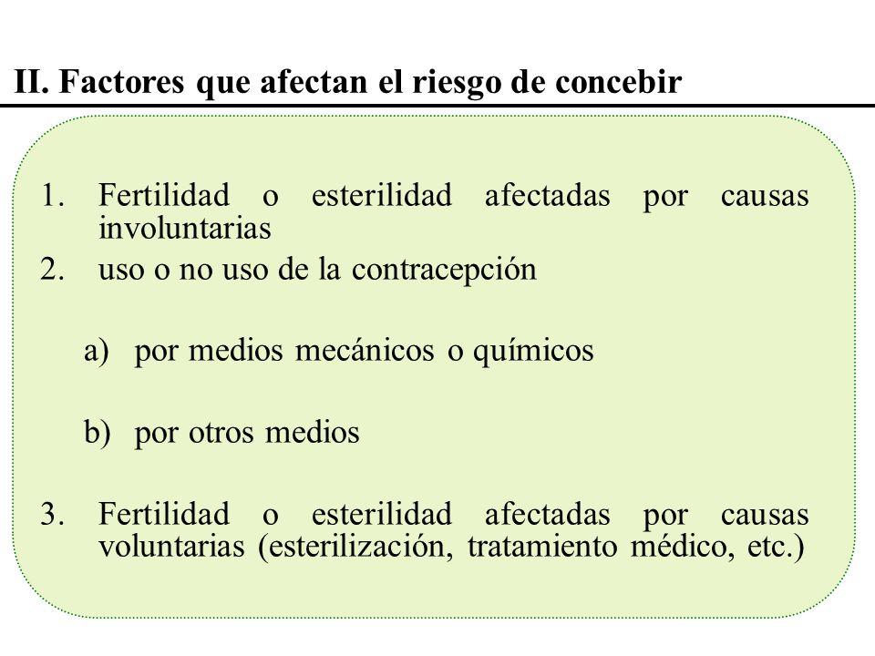 II. Factores que afectan el riesgo de concebir 1.Fertilidad o esterilidad afectadas por causas involuntarias 2.uso o no uso de la contracepción a)por