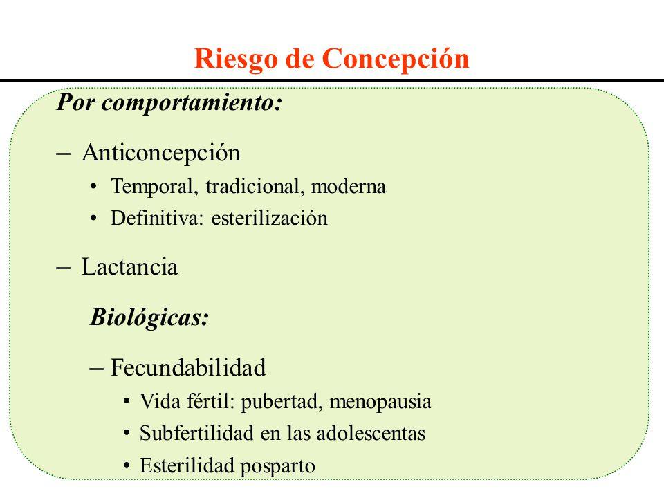 Riesgo de Concepción Por comportamiento: – Anticoncepción Temporal, tradicional, moderna Definitiva: esterilización – Lactancia Biológicas: – Fecundab
