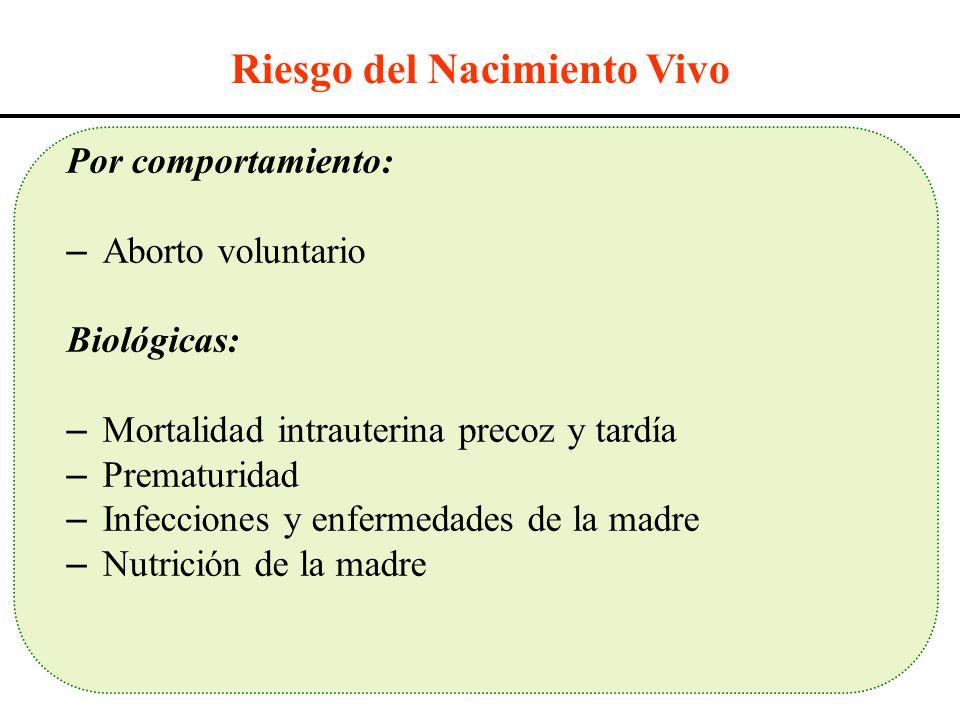 Riesgo del Nacimiento Vivo Por comportamiento: – Aborto voluntario Biológicas: – Mortalidad intrauterina precoz y tardía – Prematuridad – Infecciones