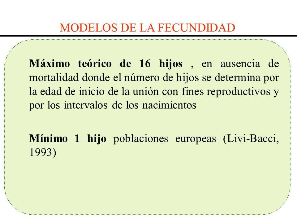 MODELOS DE LA FECUNDIDAD Máximo teórico de 16 hijos, en ausencia de mortalidad donde el número de hijos se determina por la edad de inicio de la unión
