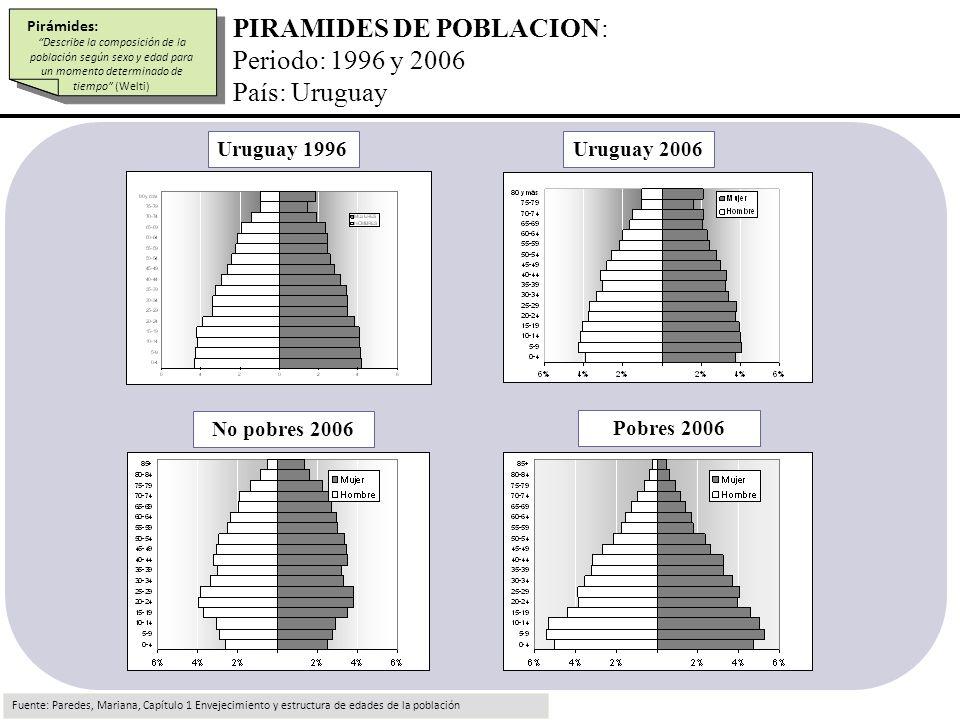 PIRAMIDES DE POBLACION: Periodo: 1996 y 2006 País: Uruguay Fuente: Paredes, Mariana, Capítulo 1 Envejecimiento y estructura de edades de la población