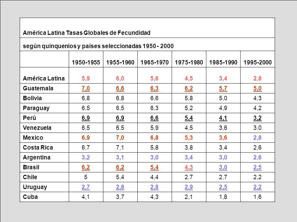 América Latina Tasas Globales de Fecundidad según quinquenios y países seleccionadas 1950 - 2000 1950-19551955-19601965-19701975-19801985-19901995-200