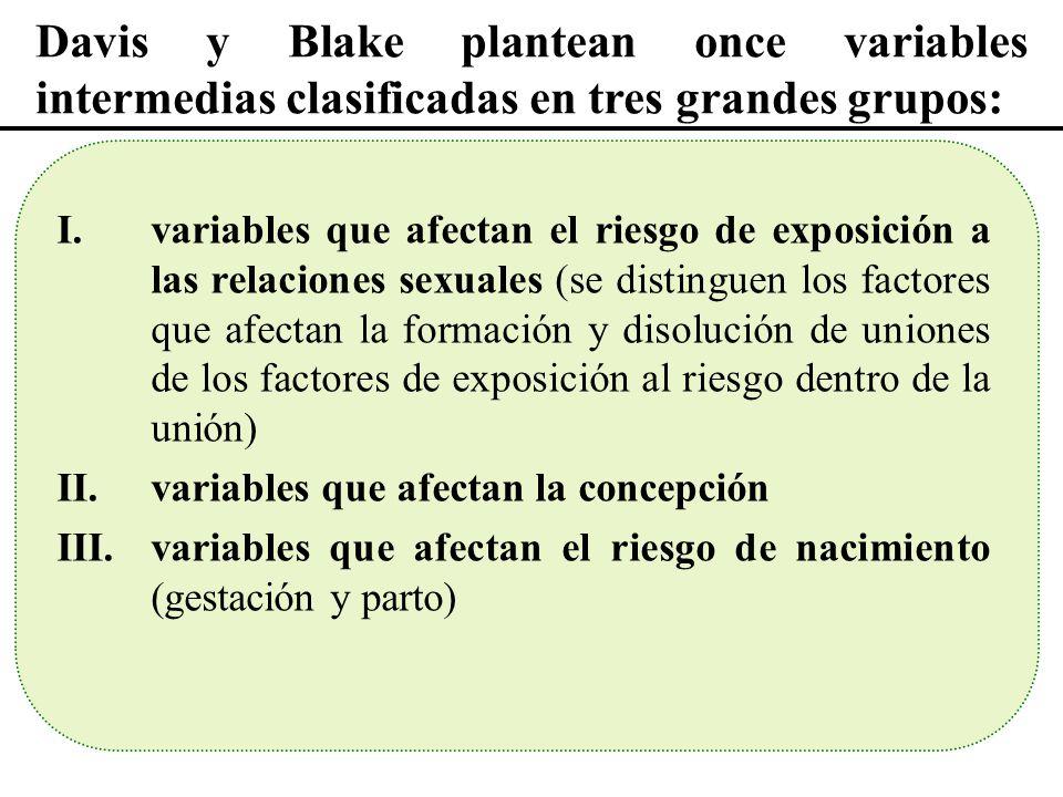 Davis y Blake plantean once variables intermedias clasificadas en tres grandes grupos: I.variables que afectan el riesgo de exposición a las relacione