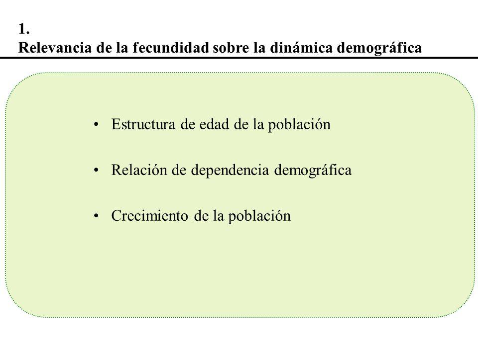 Estructura de edad de la población Relación de dependencia demográfica Crecimiento de la población 1. Relevancia de la fecundidad sobre la dinámica de